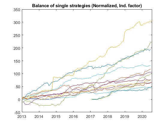 Balance of single strategies norm ind - Belkaglazer