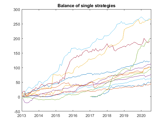 Balance of single strategies - Belkaglazer
