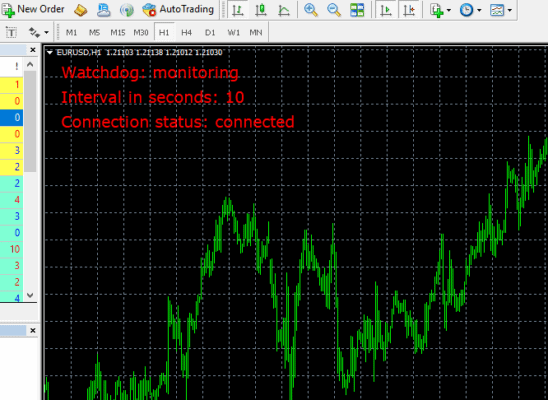 Watchdog started - Preparing for a Forex VPS Failure