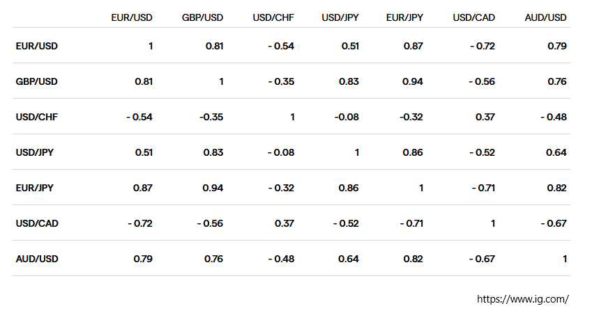 Highly correlated currencies
