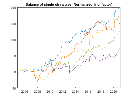 magic fx balance single strategies norm ind GBPUSD from 2009 - Magic FX