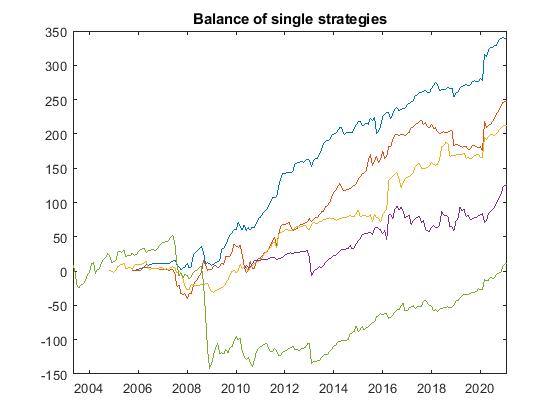 magic fx balance single strategies - Magic FX