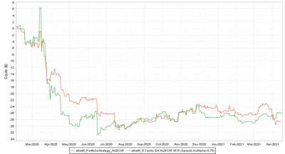Backtest vs. Real AUDCHF Spread multiplier 0.75 - R Factor EA