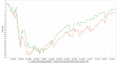 Backtest vs. Real EURAUD Spread multiplier 1.2 - R Factor EA