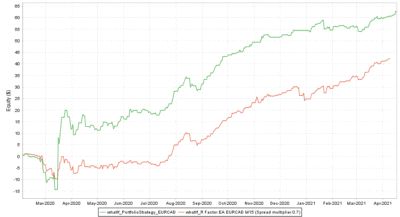 Backtest vs. Real EURCAD Spread multiplier 0.7 - R Factor EA