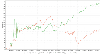 Backtest vs. Real EURGBP Spread multiplier 0.85 - R Factor EA