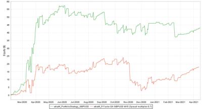 Backtest vs. Real GBPUSD Spread multiplier 0.7 - R Factor EA