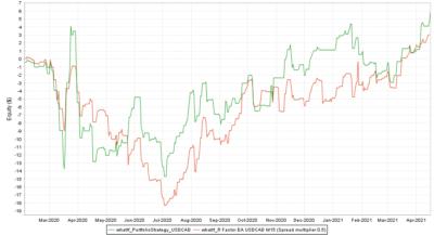 Backtest vs. Real USDCAD Spread multiplier 0.5 - R Factor EA