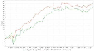 Backtest vs. Real USDCHF Spread multiplier 0.5 - R Factor EA