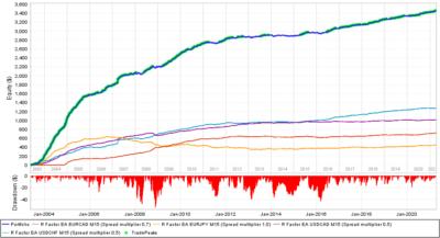 Portfolio Backtest Profitable 2003 2021 - R Factor EA