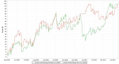 Portfolio Real vs. Backtest ALL 2020.05 2021 - R Factor EA