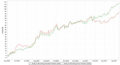 Portfolio Real vs. Backtest Profitable 2020.05 2021 - R Factor EA