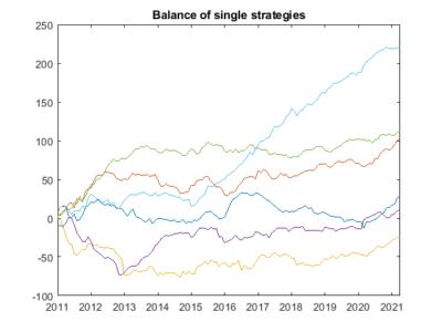 r factor ea balance single strategies - R Factor EA