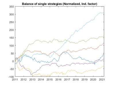 r factor ea balance single strategies norm ind - R Factor EA